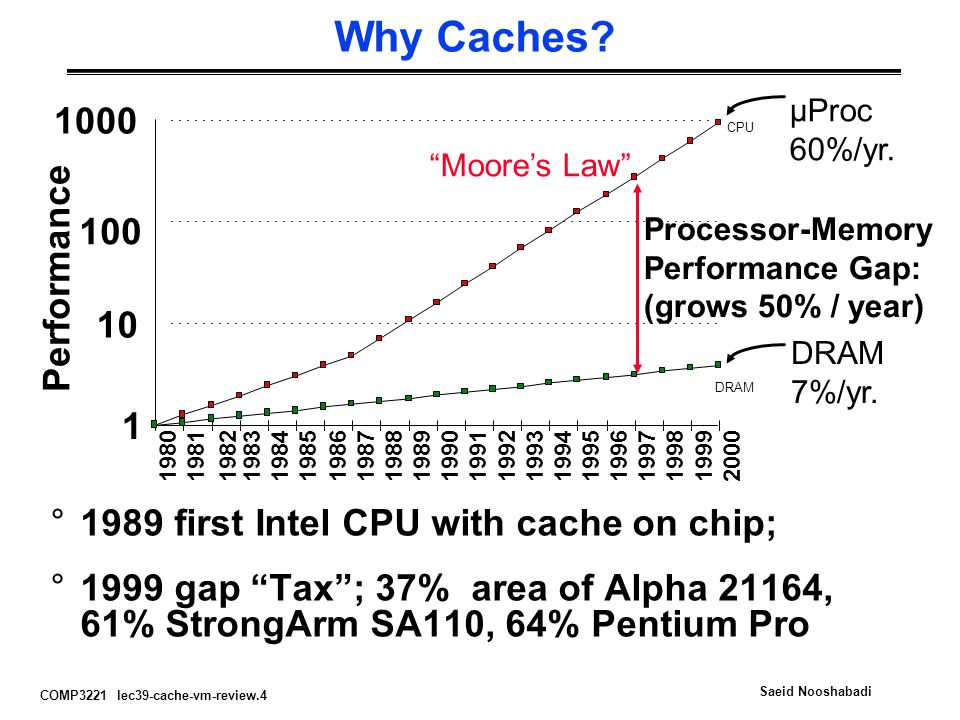 COMP3221 lec39-cache-vm-review.4 Saeid Nooshabadi Why Caches? µProc 60%/yr. DRAM 7%/yr. 1 10 100 1000 19801981198319841985198619871988 1989 1990199119
