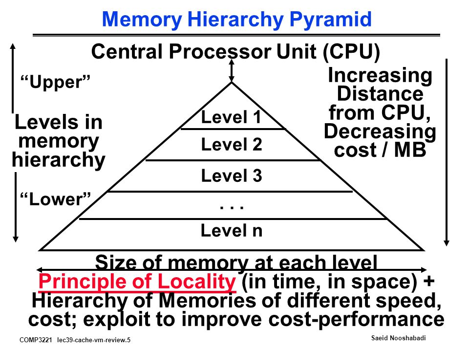 COMP3221 lec39-cache-vm-review.16 Saeid Nooshabadi 4 Questions for Memory Hierarchy °Q1: Where can a block be placed in the upper level.