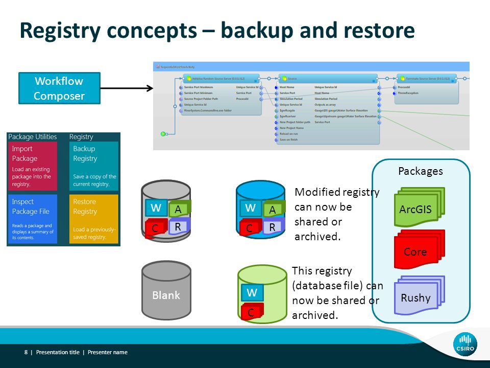 Registry concepts – backup and restore Presentation title | Presenter name 8 | Workflow Composer Core ArcGIS Rushy C W This registry (database file) can now be shared or archived.