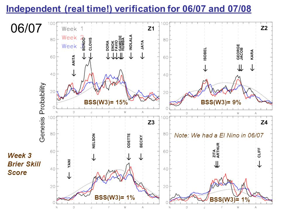 Genesis Probability Independent (real time!) verification for 06/07 and 07/08 06/07 BSS(W3)= 15%BSS(W3)= 9% BSS(W3)= 1% Note: We had a El Nino in 06/07 Week 3 Brier Skill Score