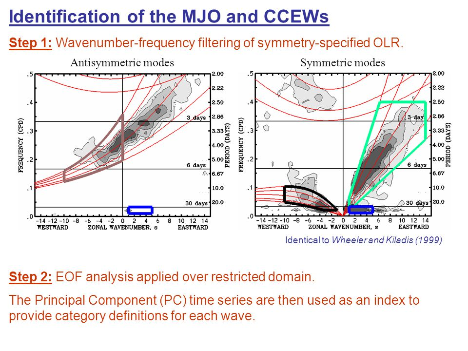 Identification of the MJO and CCEWs Step 1: Wavenumber-frequency filtering of symmetry-specified OLR.
