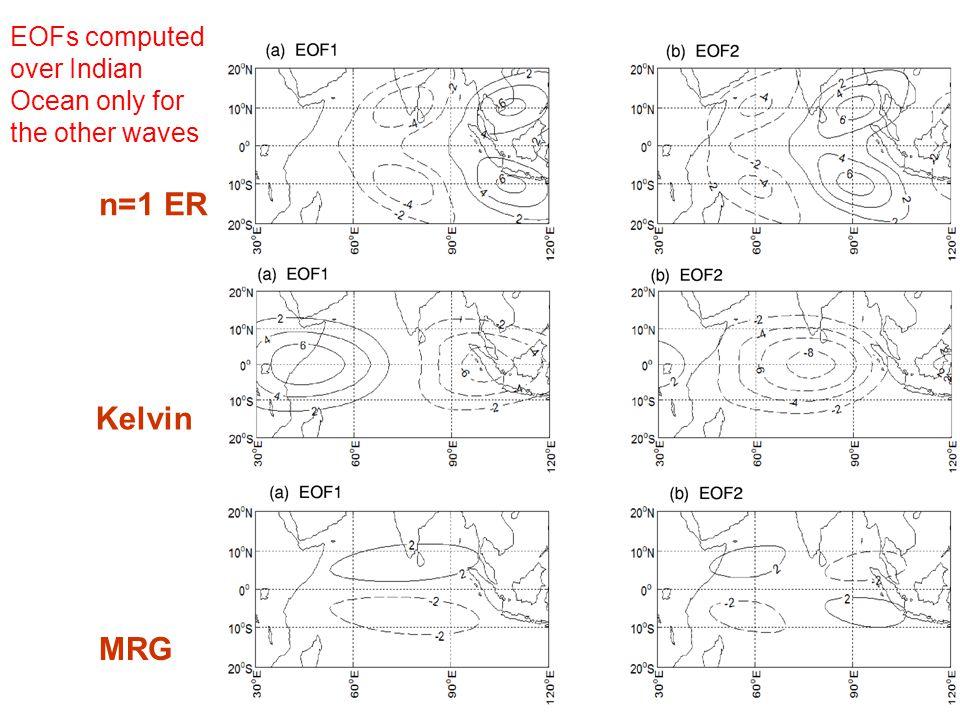 n=1 ER Kelvin MRG EOFs computed over Indian Ocean only for the other waves