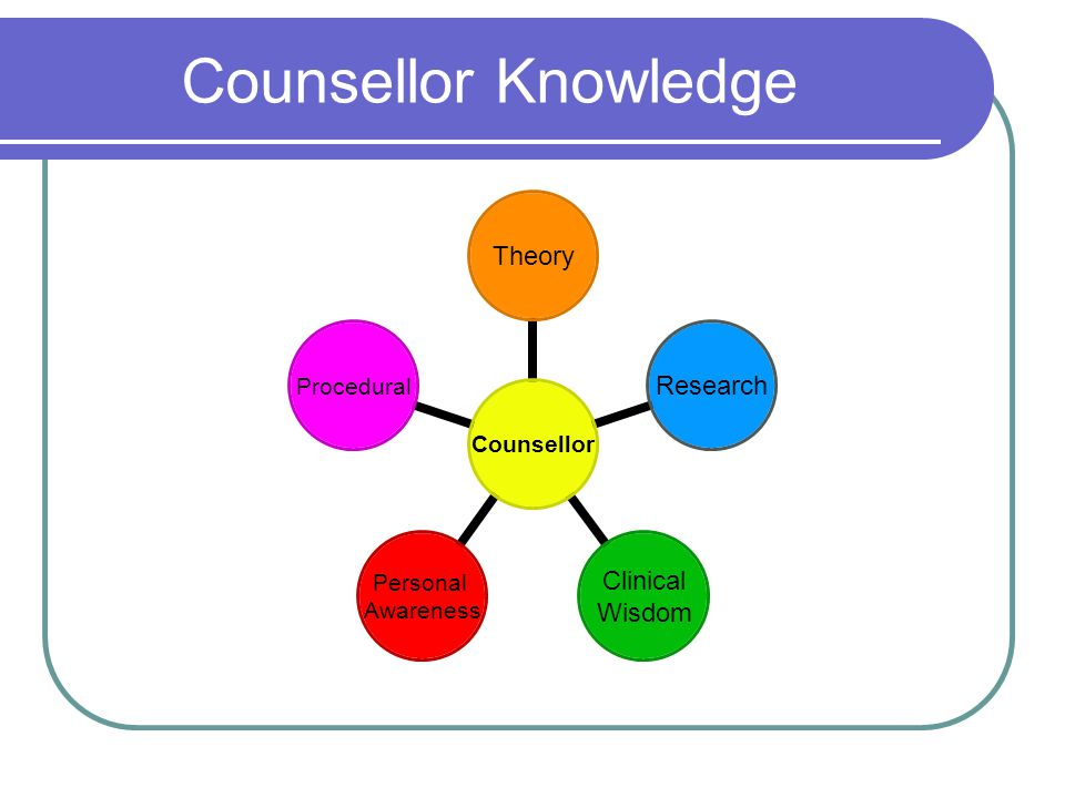 Counsellor Knowledge Counsellor TheoryResearch Clinical Wisdom Personal Awareness Procedural