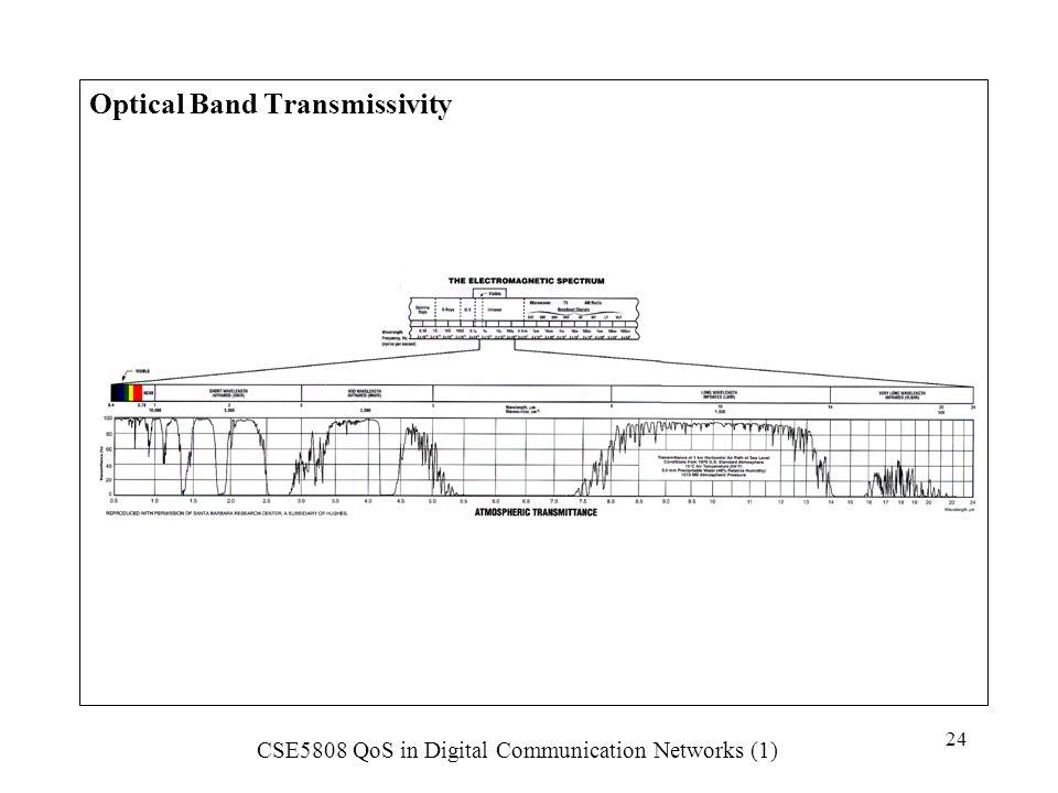 CSE5808 QoS in Digital Communication Networks (1) 24 Optical Band Transmissivity