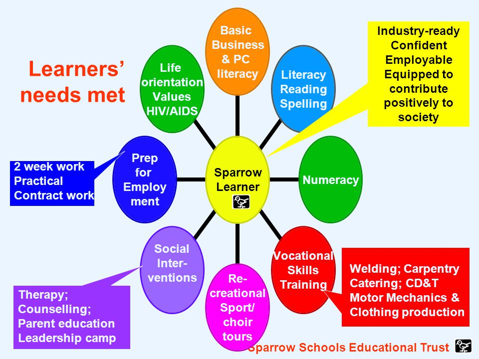 Sparrow Schools Educational Trust Learners' needs met Welding; Carpentry Catering; CD&T Motor Mechanics & Clothing production Therapy; Counselling; Parent education Leadership camp 2 week work Practical Contract work Industry-ready Confident Employable Equipped to contribute positively to society