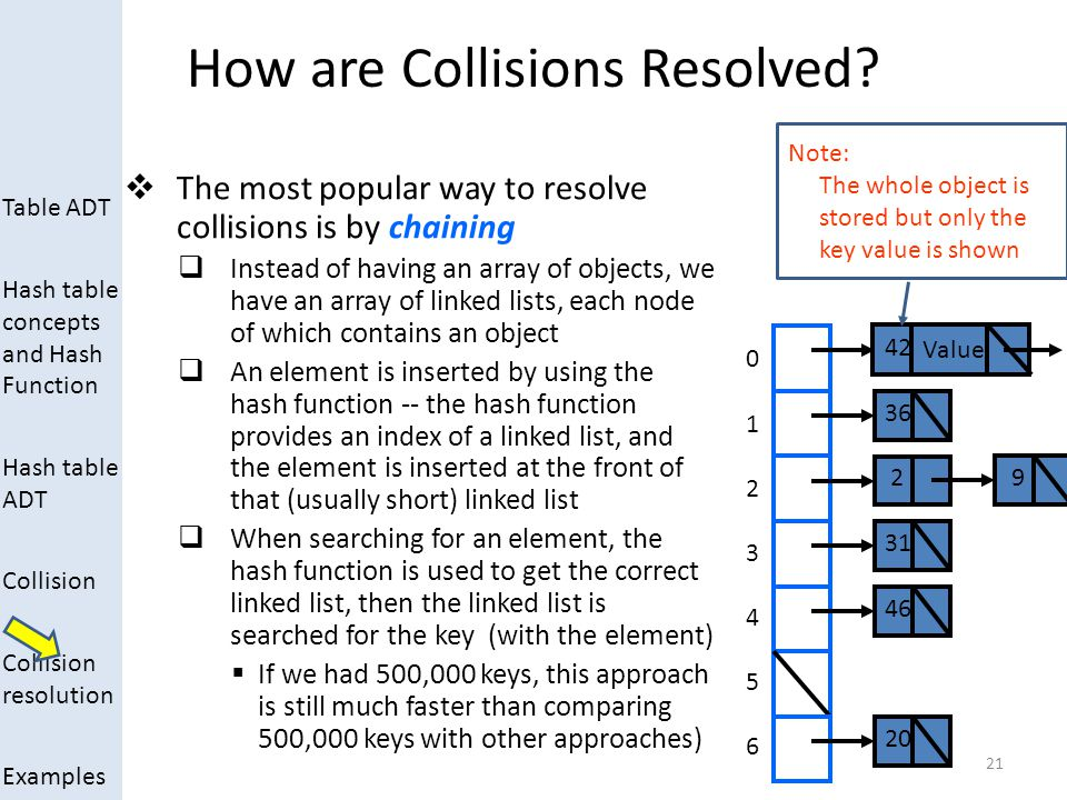 Table ADT Hash table concepts and Hash Function Hash table ADT Collision Collision resolution Examples How are Collisions Resolved?  The most popular