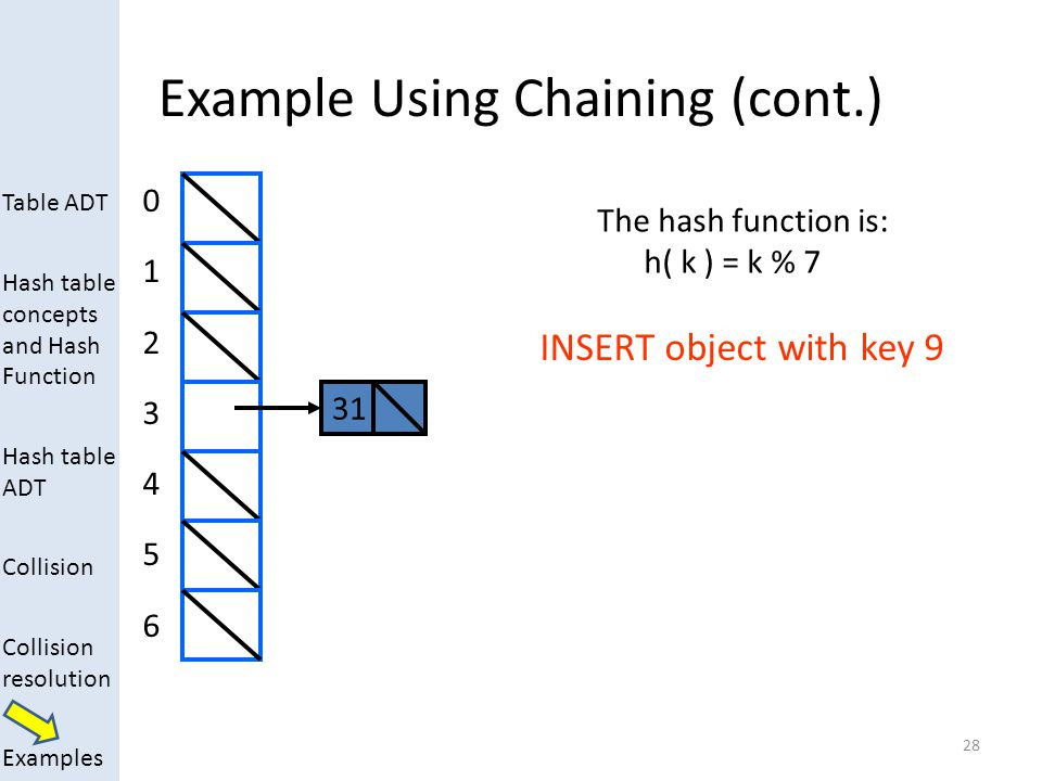 Table ADT Hash table concepts and Hash Function Hash table ADT Collision Collision resolution Examples Example Using Chaining (cont.) 28 0123456012345