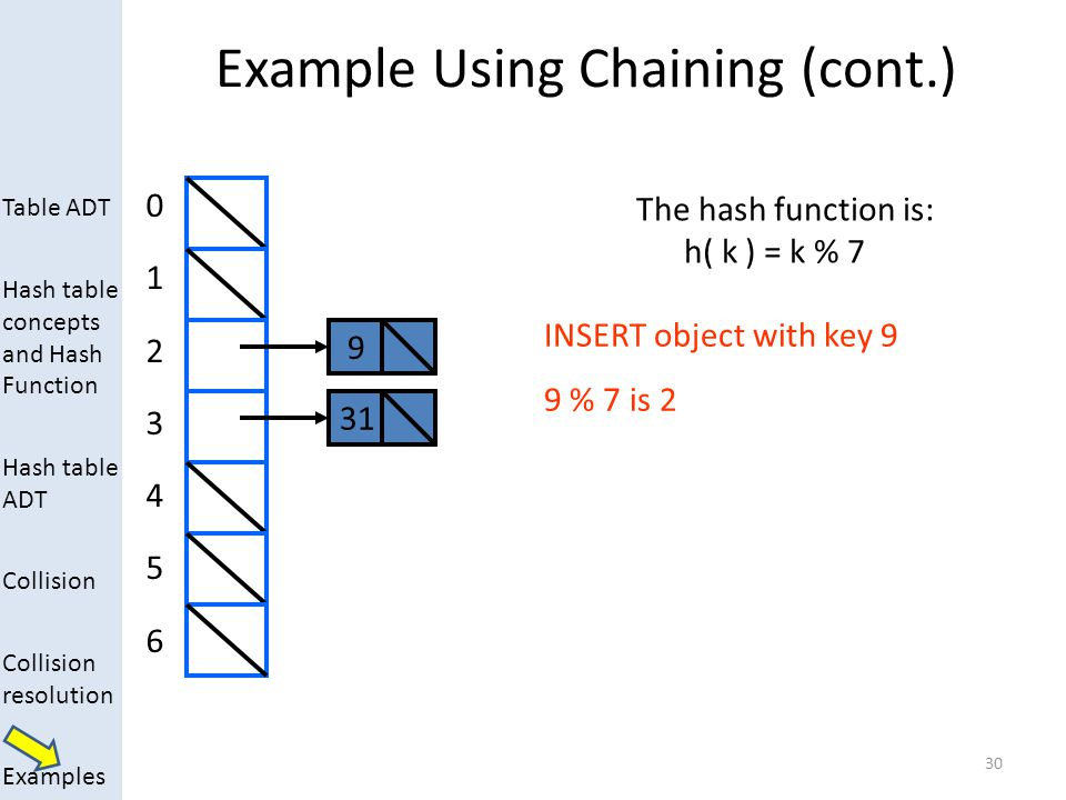 Table ADT Hash table concepts and Hash Function Hash table ADT Collision Collision resolution Examples Example Using Chaining (cont.) 30 0123456012345
