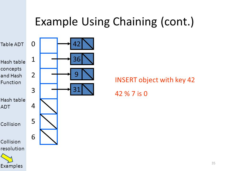 Table ADT Hash table concepts and Hash Function Hash table ADT Collision Collision resolution Examples Example Using Chaining (cont.) 35 0123456012345