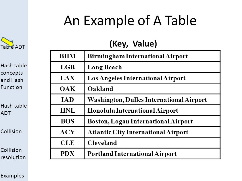 Table ADT Hash table concepts and Hash Function Hash table ADT Collision Collision resolution Examples Examples of Hash Functions (1)h( k ) = k % 101 if k is an integer and it is the key for the associated element (2)What the hash function of the Airport Code will be for processing data items of up to 400 airports.