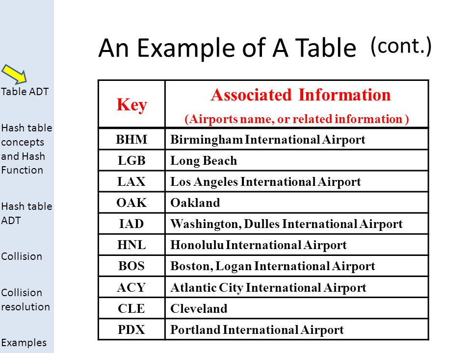 Table ADT Hash table concepts and Hash Function Hash table ADT Collision Collision resolution Examples An Example of A Table BHMBirmingham International Airport LGBLong Beach LAXLos Angeles International Airport OAKOakland IADWashington, Dulles International Airport HNLHonolulu International Airport BOSBoston, Logan International Airport ACYAtlantic City International Airport CLECleveland PDXPortland International Airport KeyAssociated Information 1 2 3 4 5 6 7 8 9 10 (cont.)