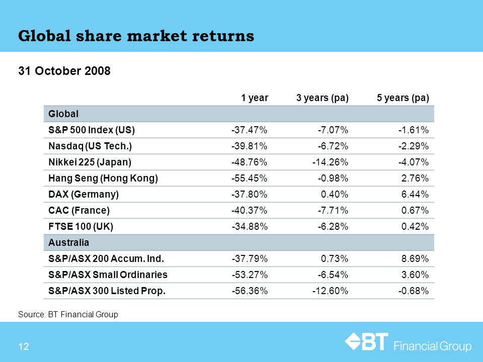 12 Source: BT Financial Group 31 October 2008 Global share market returns 1 year3 years (pa)5 years (pa) Global S&P 500 Index (US)-37.47%-7.07%-1.61% Nasdaq (US Tech.)-39.81%-6.72%-2.29% Nikkei 225 (Japan)-48.76%-14.26%-4.07% Hang Seng (Hong Kong)-55.45%-0.98%2.76% DAX (Germany)-37.80%0.40%6.44% CAC (France)-40.37%-7.71%0.67% FTSE 100 (UK)-34.88%-6.28%0.42% Australia S&P/ASX 200 Accum.