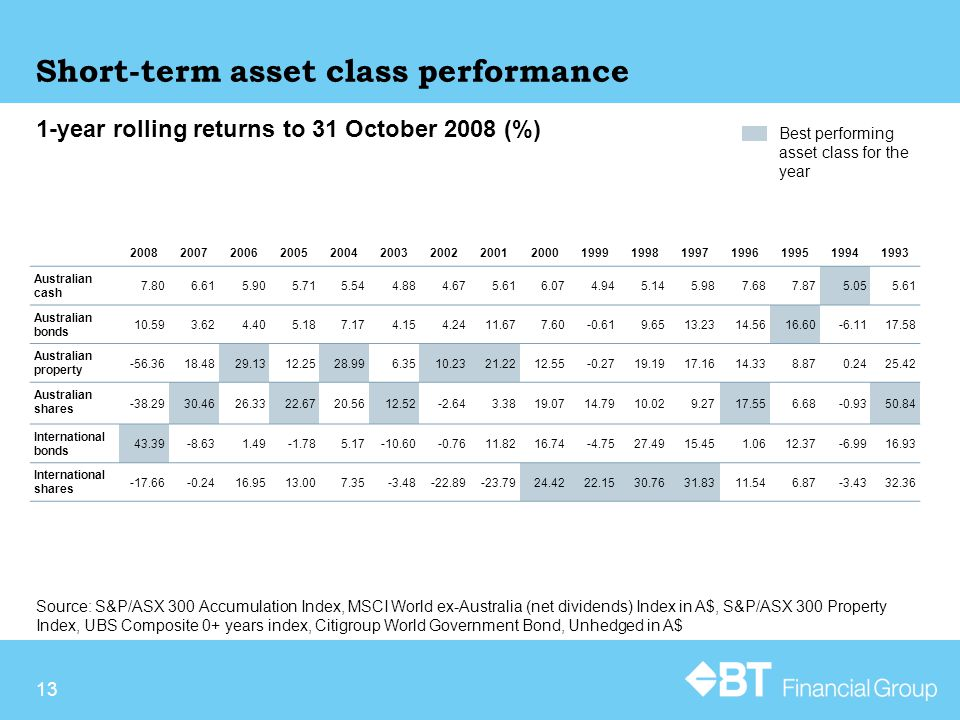 13 Short-term asset class performance Source: S&P/ASX 300 Accumulation Index, MSCI World ex-Australia (net dividends) Index in A$, S&P/ASX 300 Property Index, UBS Composite 0+ years index, Citigroup World Government Bond, Unhedged in A$ 1-year rolling returns to 31 October 2008 (%) Best performing asset class for the year 2008200720062005200420032002200120001999199819971996199519941993 Australian cash 7.806.615.905.715.544.884.675.616.074.945.145.987.687.875.055.61 Australian bonds 10.593.624.405.187.174.154.2411.677.60-0.619.6513.2314.5616.60-6.1117.58 Australian property -56.3618.4829.1312.2528.996.3510.2321.2212.55-0.2719.1917.1614.338.870.2425.42 Australian shares -38.2930.4626.3322.6720.5612.52-2.643.3819.0714.7910.029.2717.556.68-0.9350.84 International bonds 43.39-8.631.49-1.785.17-10.60-0.7611.8216.74-4.7527.4915.451.0612.37-6.9916.93 International shares -17.66-0.2416.9513.007.35-3.48-22.89-23.7924.4222.1530.7631.8311.546.87-3.4332.36