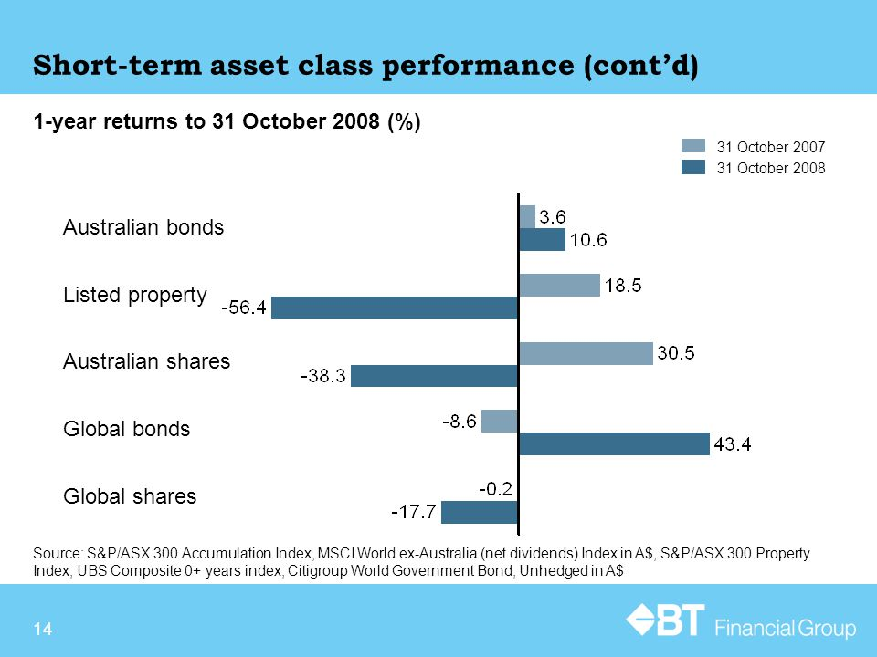 14 Source: S&P/ASX 300 Accumulation Index, MSCI World ex-Australia (net dividends) Index in A$, S&P/ASX 300 Property Index, UBS Composite 0+ years index, Citigroup World Government Bond, Unhedged in A$ 1-year returns to 31 October 2008 (%) Short-term asset class performance (cont'd) 31 October 2007 31 October 2008 Australian bonds Listed property Australian shares Global bonds Global shares