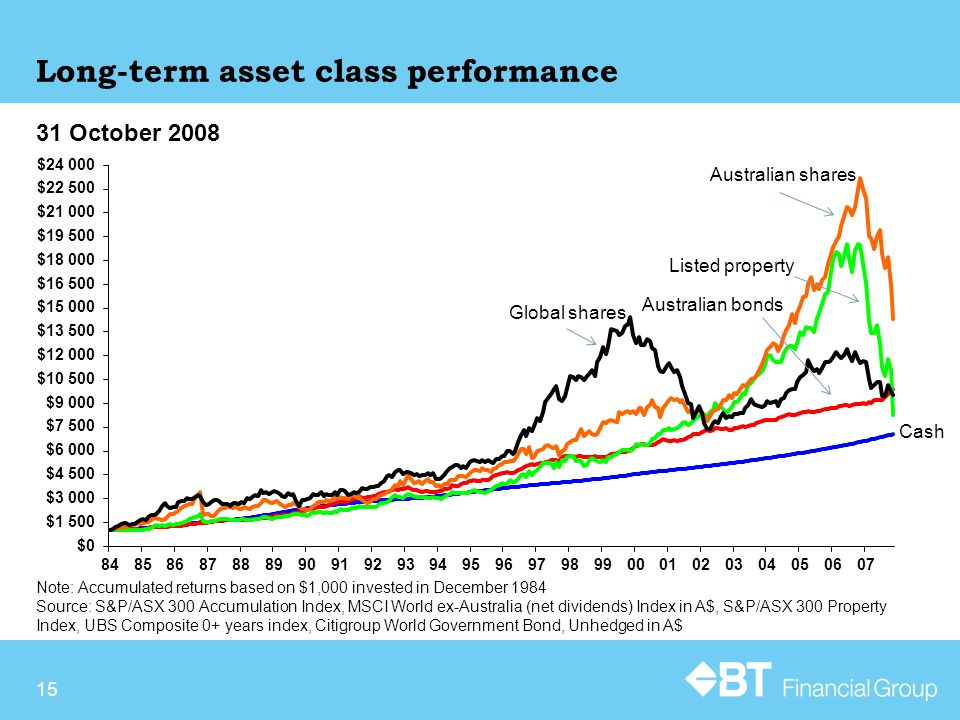 15 Long-term asset class performance Note: Accumulated returns based on $1,000 invested in December 1984 Source: S&P/ASX 300 Accumulation Index, MSCI World ex-Australia (net dividends) Index in A$, S&P/ASX 300 Property Index, UBS Composite 0+ years index, Citigroup World Government Bond, Unhedged in A$ 31 October 2008 Australian bonds Listed property Australian shares Cash Global shares