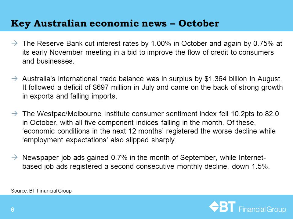 7 The Australian dollar hit hard in October  The Australian dollar (A$) fell 15.8% against the US dollar (US$) in October thanks to weaker commodity prices and a resurgent US$.