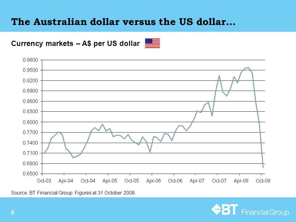 8 Currency markets – A$ per US dollar Source: BT Financial Group.