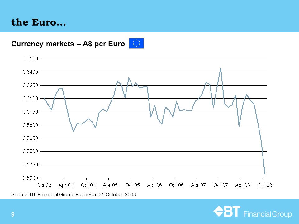 10 and the Yen Currency markets – A$ per Yen Source: BT Financial Group.