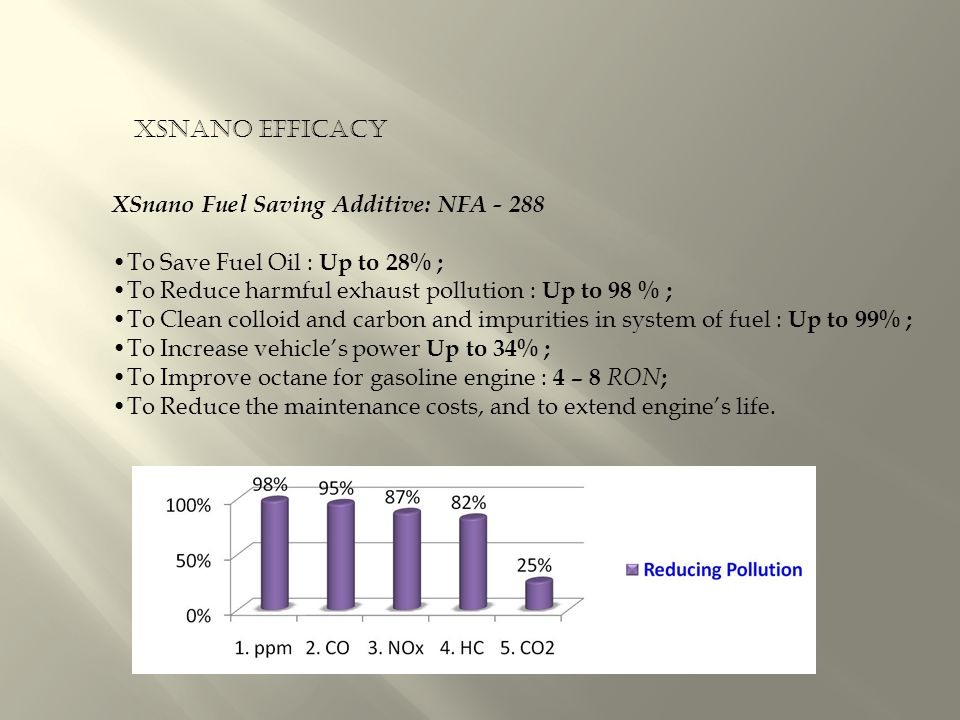 XSnano Fuel Saving Additive: NFA - 288 To Save Fuel Oil : Up to 28% ; To Reduce harmful exhaust pollution : Up to 98 % ; To Clean colloid and carbon and impurities in system of fuel : Up to 99% ; To Increase vehicle's power Up to 34% ; To Improve octane for gasoline engine : 4 – 8 RON ; To Reduce the maintenance costs, and to extend engine's life.