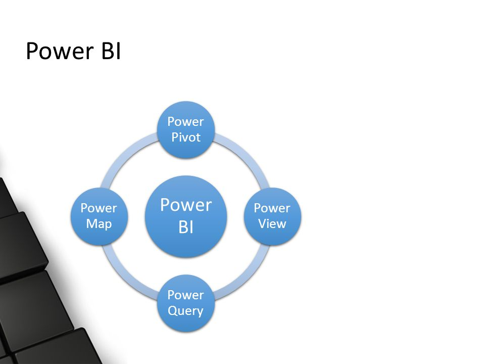 Power BI Power Pivot Power View Power Query Power Map