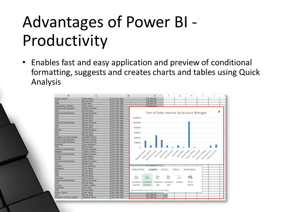 Advantages of Power BI - Productivity Enables fast and easy application and preview of conditional formatting, suggests and creates charts and tables using Quick Analysis