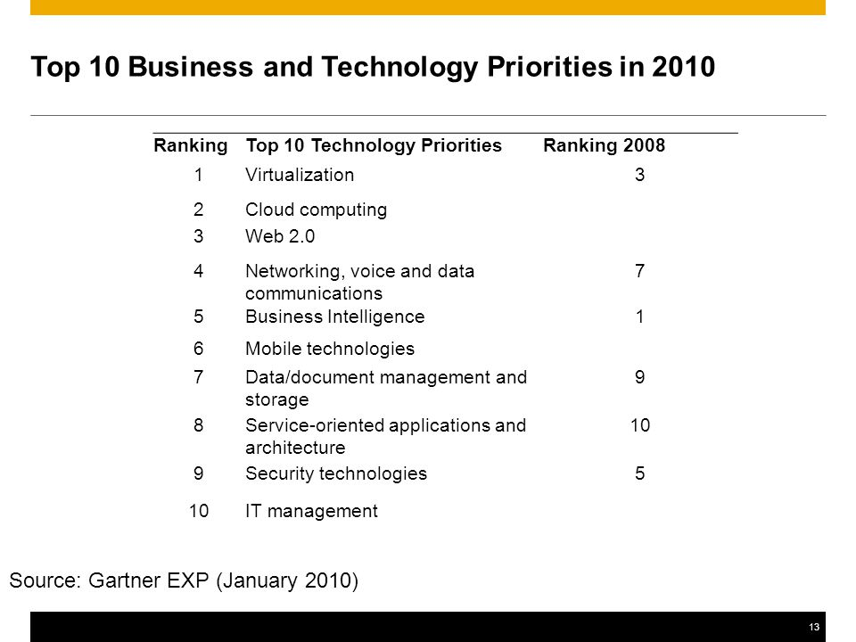 13 Top 10 Business and Technology Priorities in 2010 RankingTop 10 Technology PrioritiesRanking 2008 1Virtualization3 2Cloud computing 3Web 2.0 4Networking, voice and data communications 7 5Business Intelligence1 6Mobile technologies 7Data/document management and storage 9 8Service-oriented applications and architecture 10 9Security technologies5 10IT management Source: Gartner EXP (January 2010)