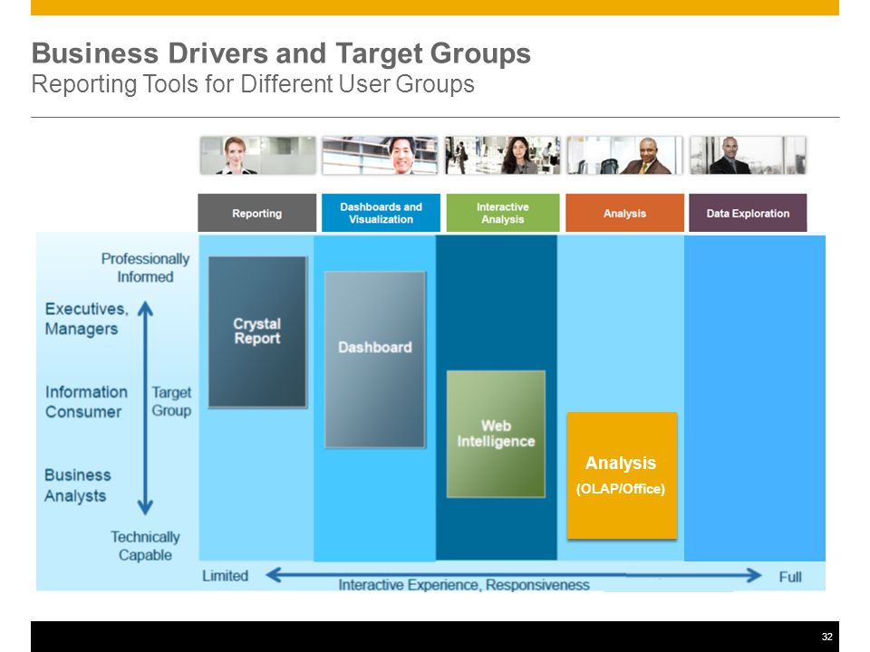 32 Business Drivers and Target Groups Reporting Tools for Different User Groups Analysis (OLAP/Office) Analysis (OLAP/Office)