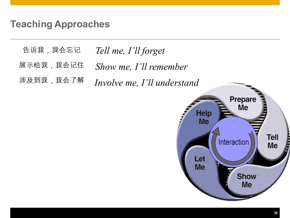 38 Teaching Approaches 告诉我,我会忘记 展示给我,我会记住 涉及到我,我会了解 Interaction Tell me, I'll forget Show me, I'll remember Involve me, I'll understand