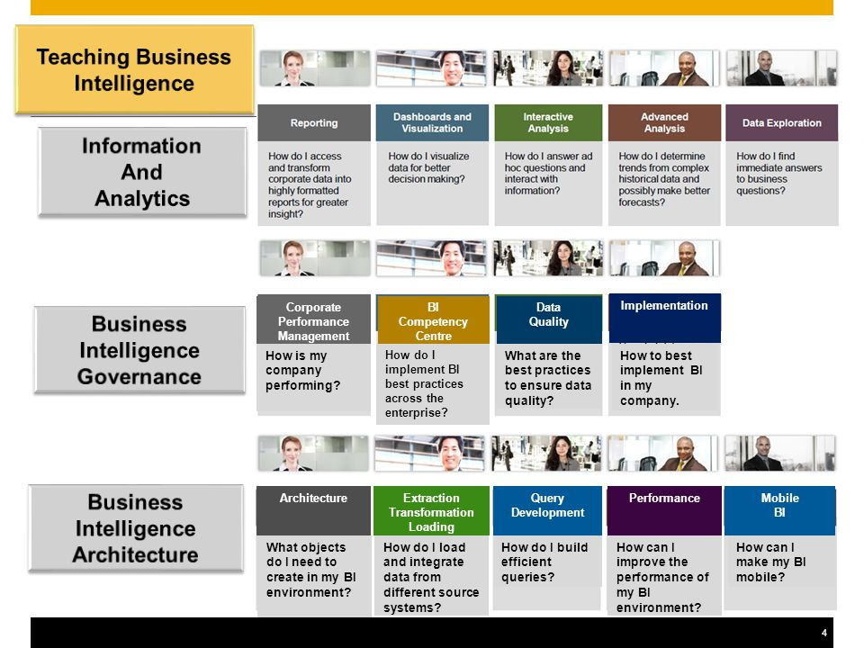 55 SAP Business Intelligence Tools and Tutorials ToolUniversity Curriculum SAP TutorialsFree trial SAP Business Information Warehouse  Technical  Business Crystal Reports  Web Intelligence   Interactive Analysis Business Objects Explorer  Analysis Office  Analysis OLAP  Dashboard Design  BI On Demand 