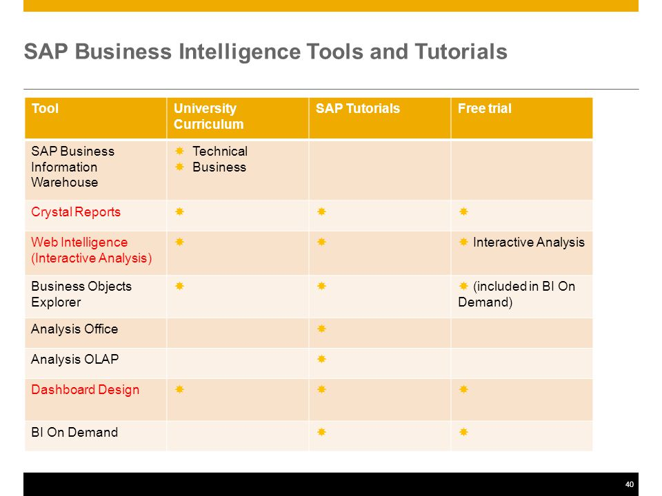 40 SAP Business Intelligence Tools and Tutorials ToolUniversity Curriculum SAP TutorialsFree trial SAP Business Information Warehouse  Technical  Business Crystal Reports  Web Intelligence (Interactive Analysis)   Interactive Analysis Business Objects Explorer   (included in BI On Demand) Analysis Office  Analysis OLAP  Dashboard Design  BI On Demand 