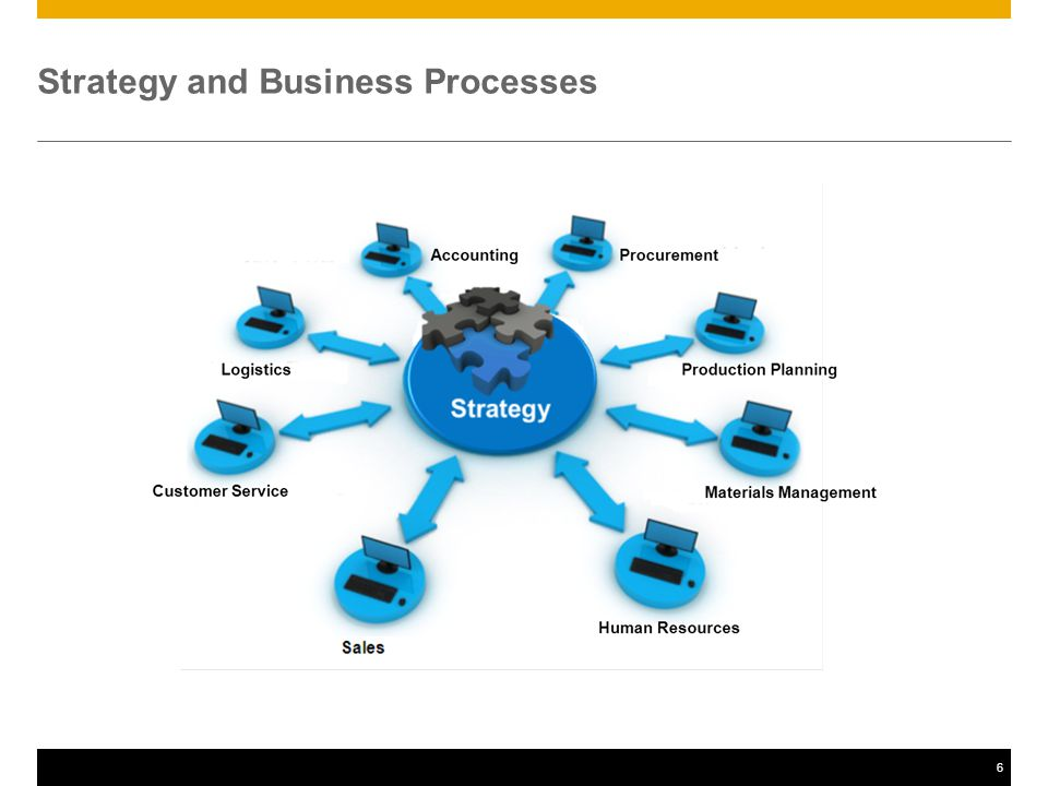 7 Business Process Elements Organisational Units Sales Area Distribution Channel Transactions Sales Order Creation Goods Issue Data Master Data Customer Material Transactional Data Sales Quantity Sales Price Process Indicator