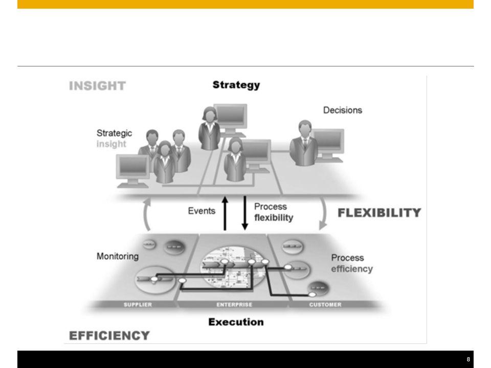 9 Strategic Success – Tetra Pak Tools People Process Performance