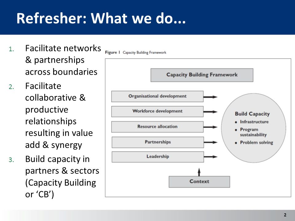 Refresher: What we do... 1. Facilitate networks & partnerships across boundaries 2.