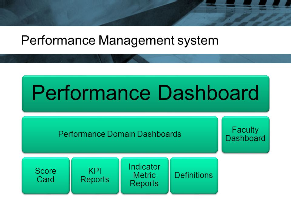 Performance Management system Performance Dashboard Performance Domain Dashboards Score Card KPI Reports Indicator Metric Reports Definitions Faculty