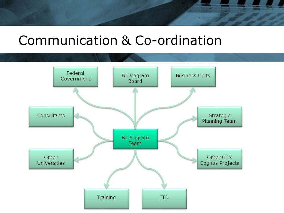 Communication & Co-ordination BI Program Team Consultants Business UnitsBI Program Board Other Universities Other UTS Cognos Projects ITDTraining Stra