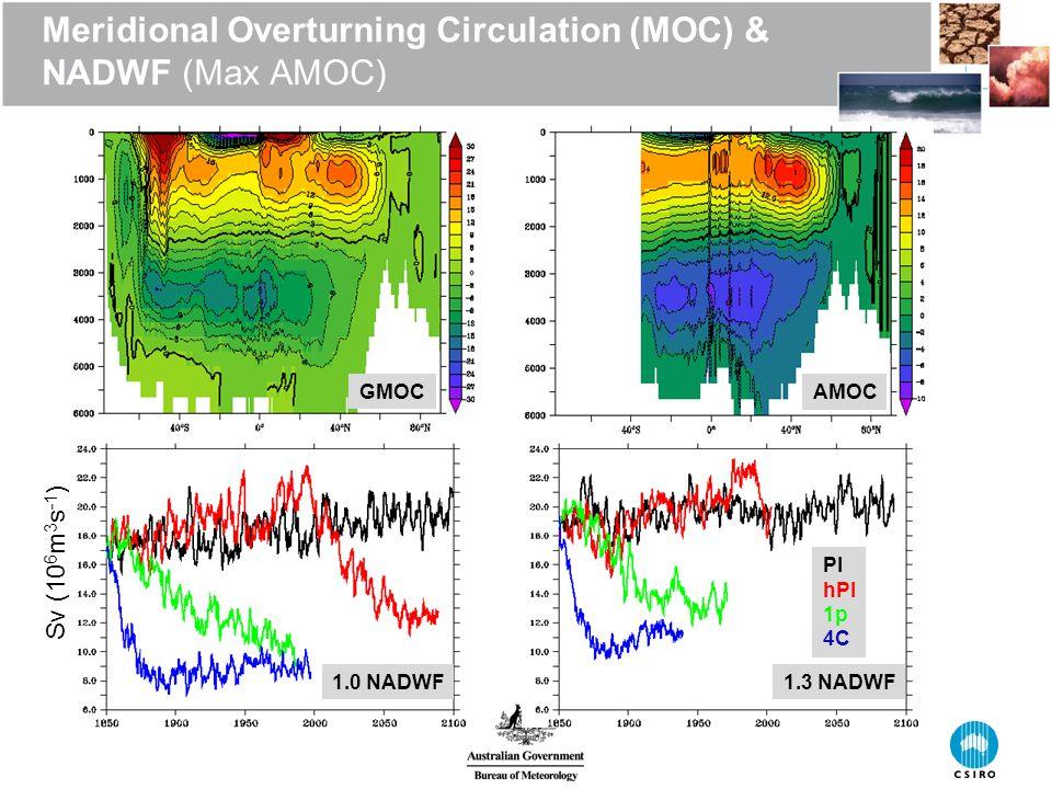 Meridional Overturning Circulation (MOC) & NADWF (Max AMOC) Sv (10 6 m 3 s -1 ) AMOC GMOC 1.3 NADWF1.0 NADWF PI hPI 1p 4C