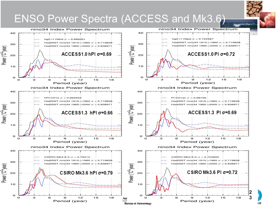 ENSO Power Spectra (ACCESS and Mk3.6) ACCESS1.0 hPI σ=0.69 HadISST ACCESS1.0 UKHG2 UKHG3 ACCESS1.0 PI σ=0.72 ACCESS1.3 hPI σ=0.66 ACCESS1.3 PI σ=0.69 CSIRO Mk3.6 hPI σ=0.79 CSIRO Mk3.6 PI σ=0.72