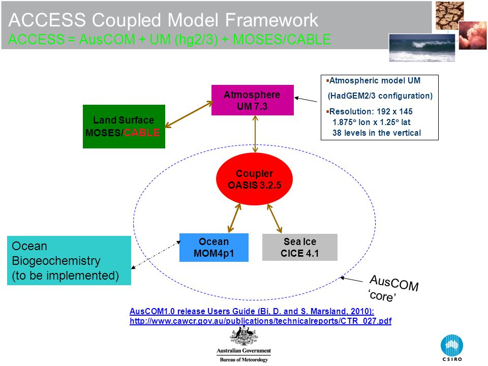 ACCESS Coupled Model Framework ACCESS = AusCOM + UM (hg2/3) + MOSES/CABLE Coupler OASIS Atmosphere UM 7.3 Sea Ice CICE 4.1 Land Surface MOSES/ CABLE Ocean MOM4p1  Atmospheric model UM (HadGEM2/3 configuration)  Resolution: 192 x  lon x 1.25  lat 38 levels in the vertical Ocean Biogeochemistry (to be implemented) AusCOM 'core' AusCOM1.0 release Users Guide (Bi, D.