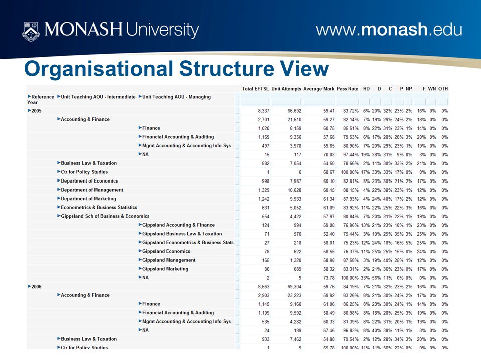 Organisational Structure View