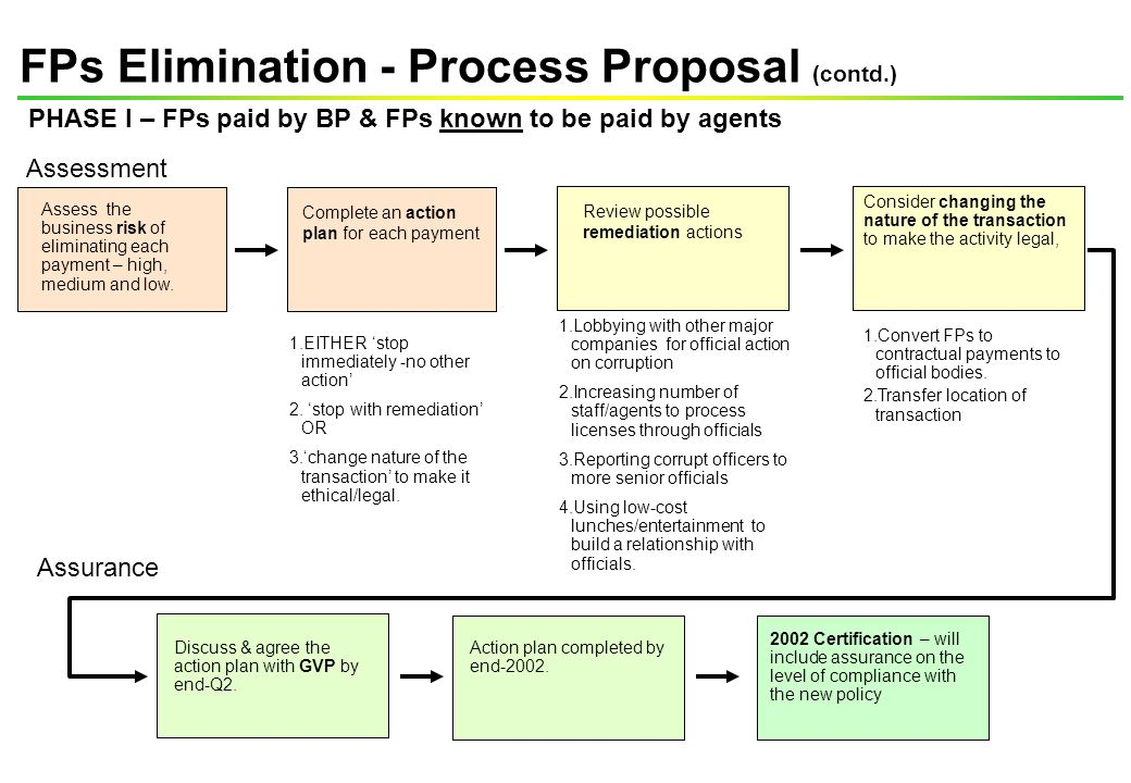 Assess the business risk of eliminating each payment – high, medium and low. FPs Elimination - Process Proposal (contd.) Complete an action plan for e