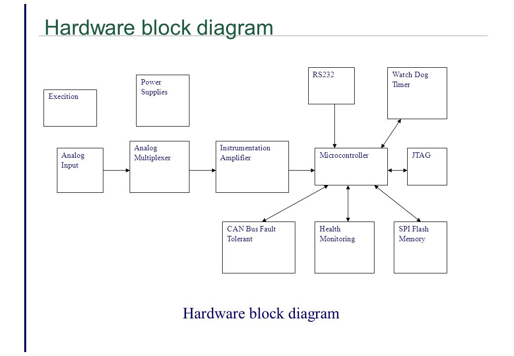 Hardware block diagram Microcontroller Health Monitoring SPI Flash Memory CAN Bus Fault Tolerant JTAGAnalog Input RS232Watch Dog Timer Execition Power Supplies Analog Multiplexer Instrumentation Amplifier Hardware block diagram