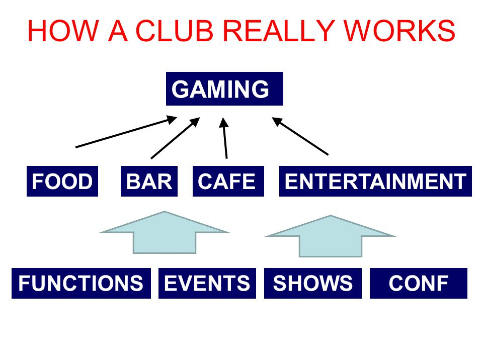 HOW A CLUB REALLY WORKS GAMING FOODBARCAFEENTERTAINMENT FUNCTIONSEVENTSSHOWSCONF