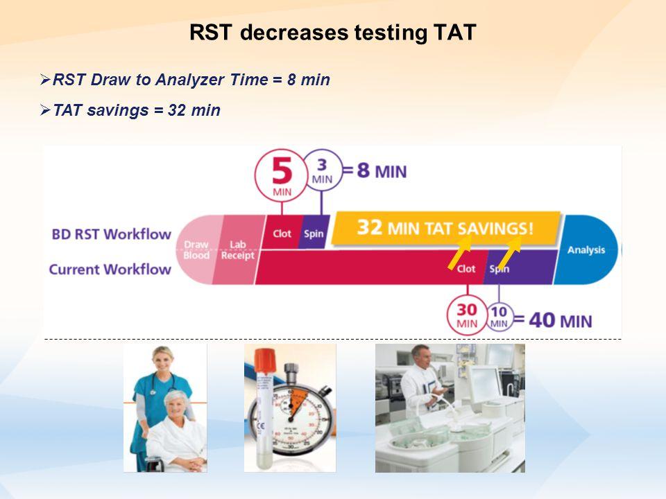 RST decreases testing TAT  RST Draw to Analyzer Time = 8 min  TAT savings = 32 min