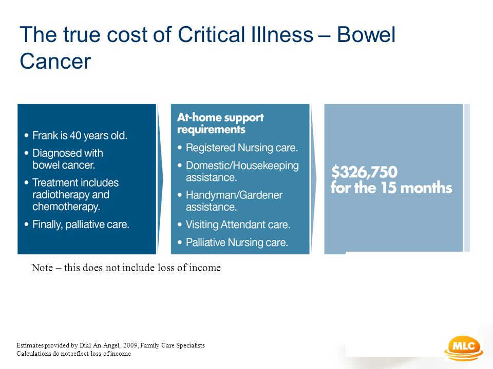 The true cost of Critical Illness – Bowel Cancer Note – this does not include loss of income Estimates provided by Dial An Angel, 2009, Family Care Specialists Calculations do not reflect loss of income