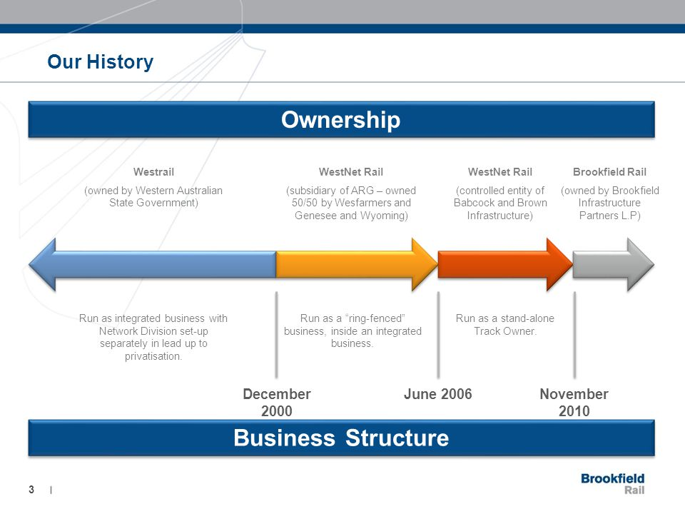 Our History 3 Ownership Business Structure Westrail (owned by Western Australian State Government) WestNet Rail (subsidiary of ARG – owned 50/50 by Wesfarmers and Genesee and Wyoming) WestNet Rail (controlled entity of Babcock and Brown Infrastructure) Brookfield Rail (owned by Brookfield Infrastructure Partners L.P) Run as integrated business with Network Division set-up separately in lead up to privatisation.