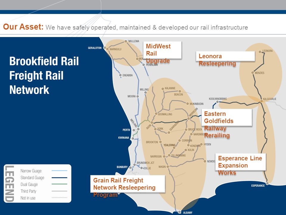 Our Asset: We have safely operated, maintained & developed our rail infrastructure MidWest Rail Upgrade Grain Rail Freight Network Resleepering Program Eastern Goldfields Railway Rerailing Leonora Resleepering Esperance Line Expansion Works