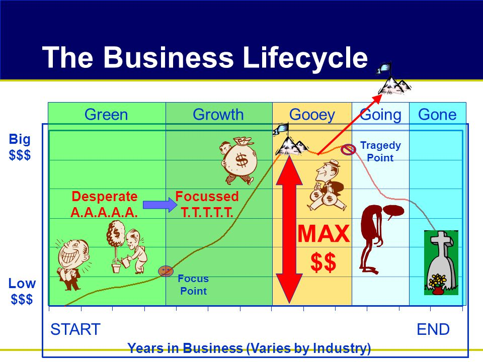 The Business Lifecycle Green Big $$$ Low $$$ GrowthGooeyGoingGone Years in Business (Varies by Industry) Focus Point MAX $$ Desperate A.A.A.A.A.