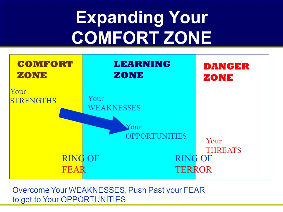 Expanding Your COMFORT ZONE COMFORT ZONE LEARNING ZONE DANGER ZONE Your STRENGTHS Your WEAKNESSES Your OPPORTUNITIES Your THREATS RING OF FEAR RING OF TERROR Overcome Your WEAKNESSES, Push Past your FEAR to get to Your OPPORTUNITIES