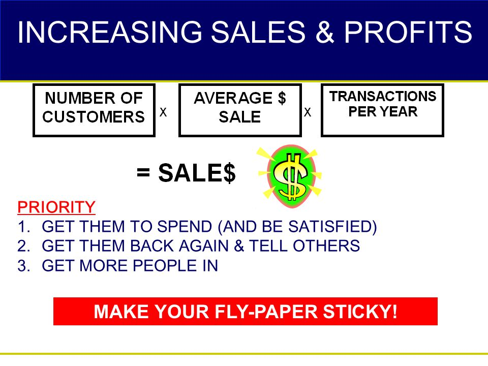 INCREASING SALES & PROFITS PRIORITY 1.GET THEM TO SPEND (AND BE SATISFIED) 2.GET THEM BACK AGAIN & TELL OTHERS 3.GET MORE PEOPLE IN MAKE YOUR FLY-PAPE