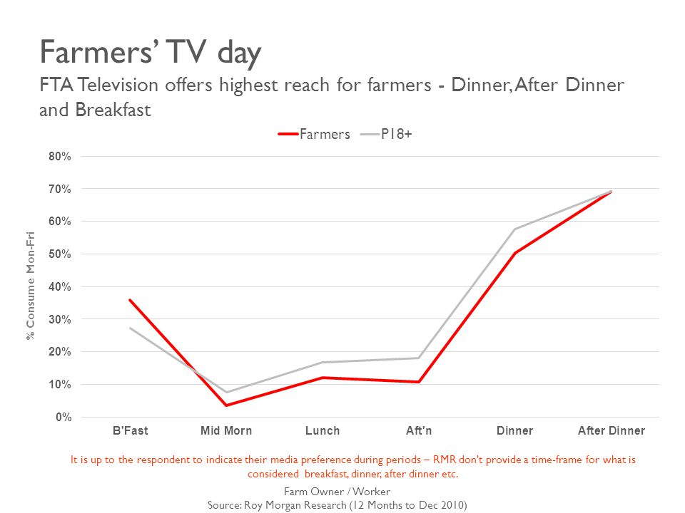 Farmers' TV day FTA Television offers highest reach for farmers - Dinner, After Dinner and Breakfast It is up to the respondent to indicate their media preference during periods – RMR don t provide a time-frame for what is considered breakfast, dinner, after dinner etc.